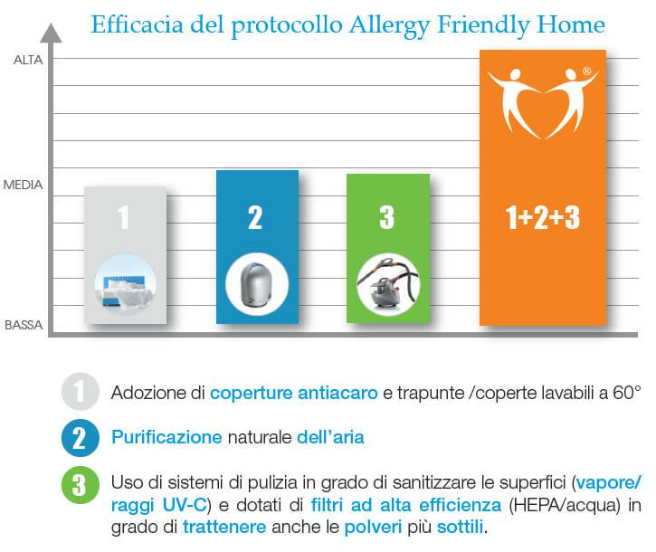 allergy free grafico
